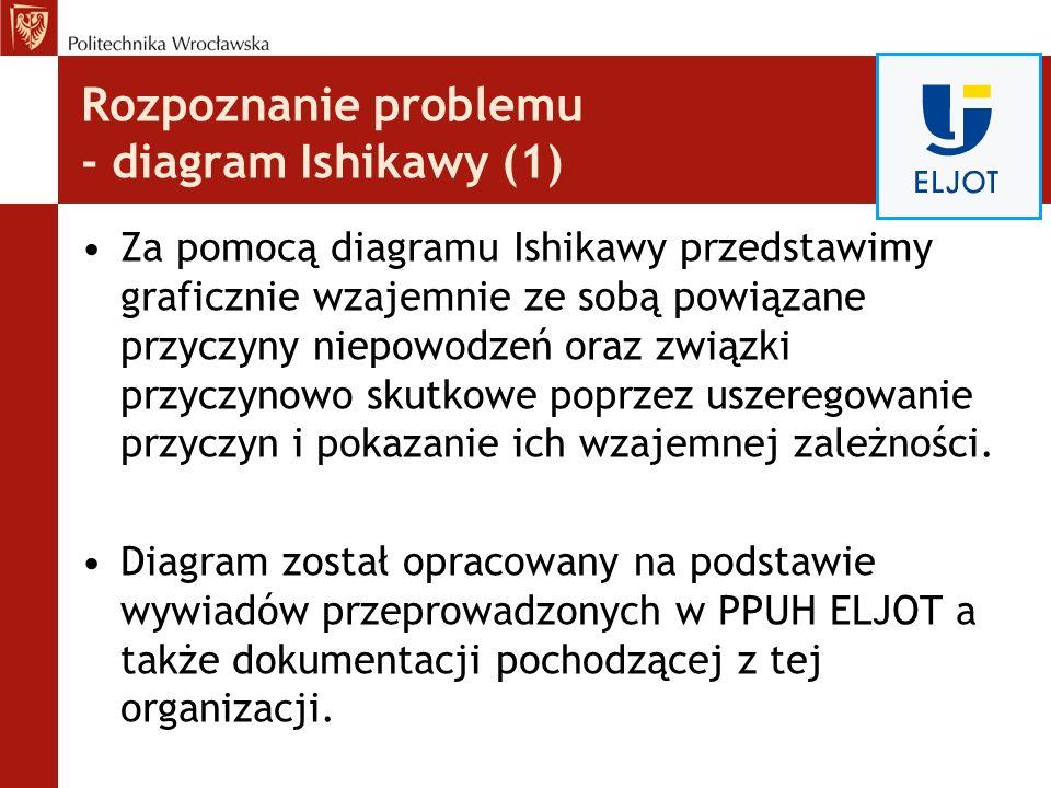 Rozpoznanie problemu - diagram Ishikawy (1) Za pomocą diagramu Ishikawy przedstawimy graficznie wzajemnie ze sobą powiązane przyczyny niepowodzeń oraz