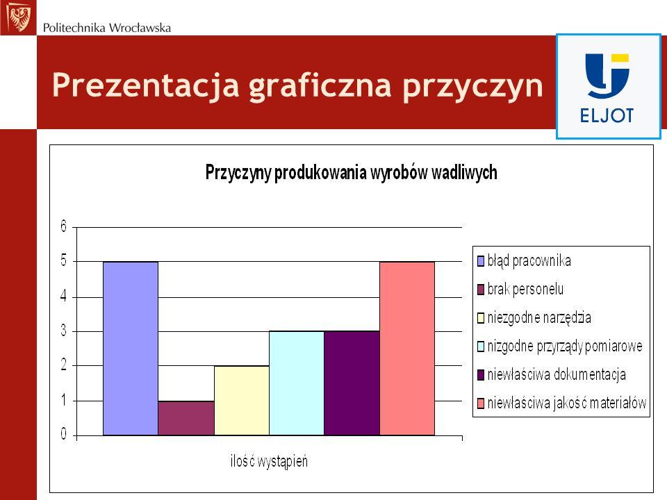 Prezentacja graficzna przyczyn