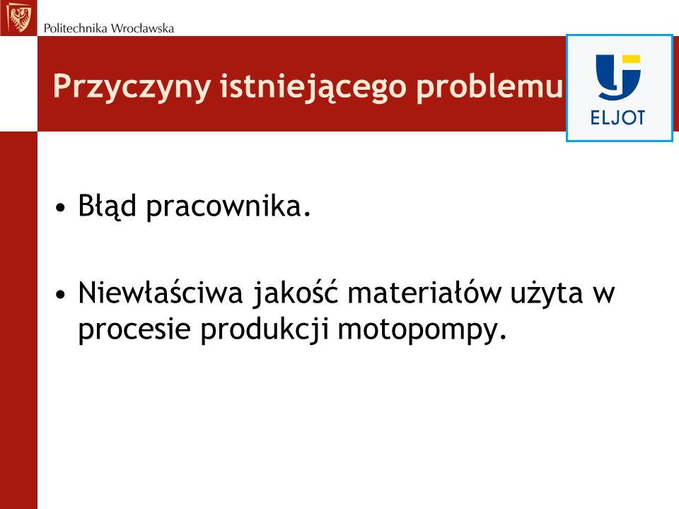 Przyczyny istniejącego problemu Błąd pracownika. Niewłaściwa jakość materiałów użyta w procesie produkcji motopompy.