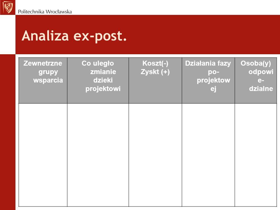 Analiza ex-post. Zewnetrzne grupy wsparcia Co uległo zmianie dzieki projektowi Koszt(-) Zyskt (+) Działania fazy po- projektow ej Osoba(y) odpowi e- d