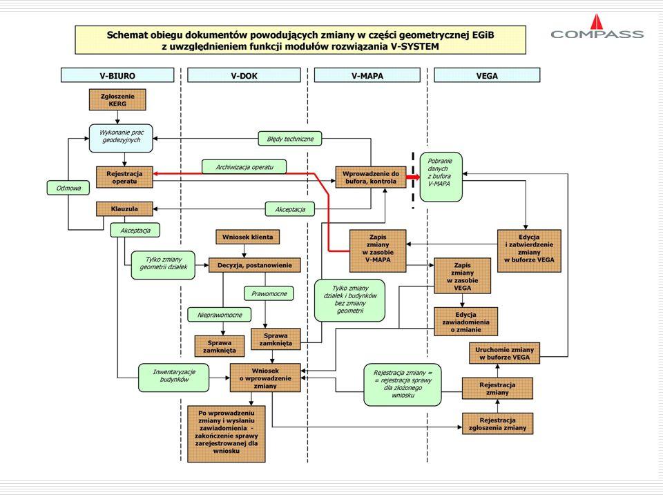 24 6.System EGiB jest jedynie częścią zasobu geodezyjnego, jego prawidłowe działanie wymaga integracji nie tylko danych opisowych i geometrycznych, ale równoległej integracji z systemami administracyjnymi (obieg dokumentów i spraw, obsługa wykonawstwa geodezyjnego).