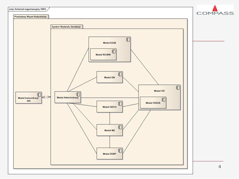 5 Intencją prezentacji jest przedstawienie koncepcji funkcjonowania i wdrożenia systemu zarządzania bazami danych przestrzennych pozostających w kompetencji służby geodezyjnej i kartograficznej na szczeblu powiatowym.