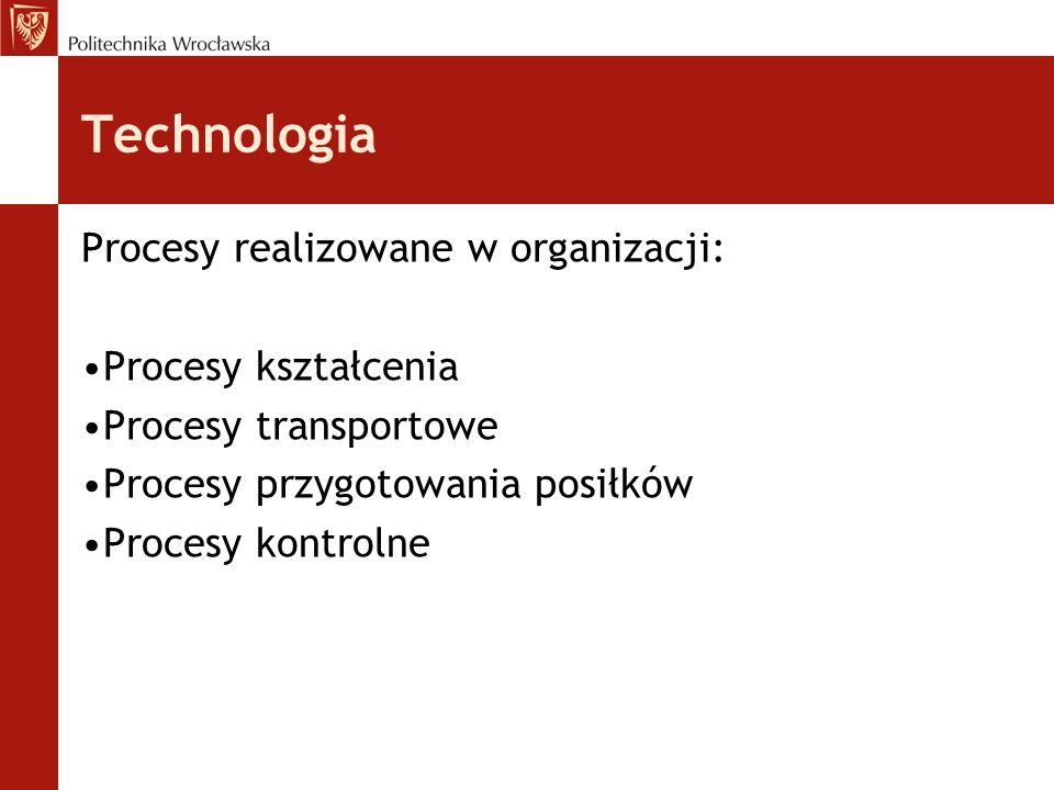 Technologia Procesy realizowane w organizacji: Procesy kształcenia Procesy transportowe Procesy przygotowania posiłków Procesy kontrolne