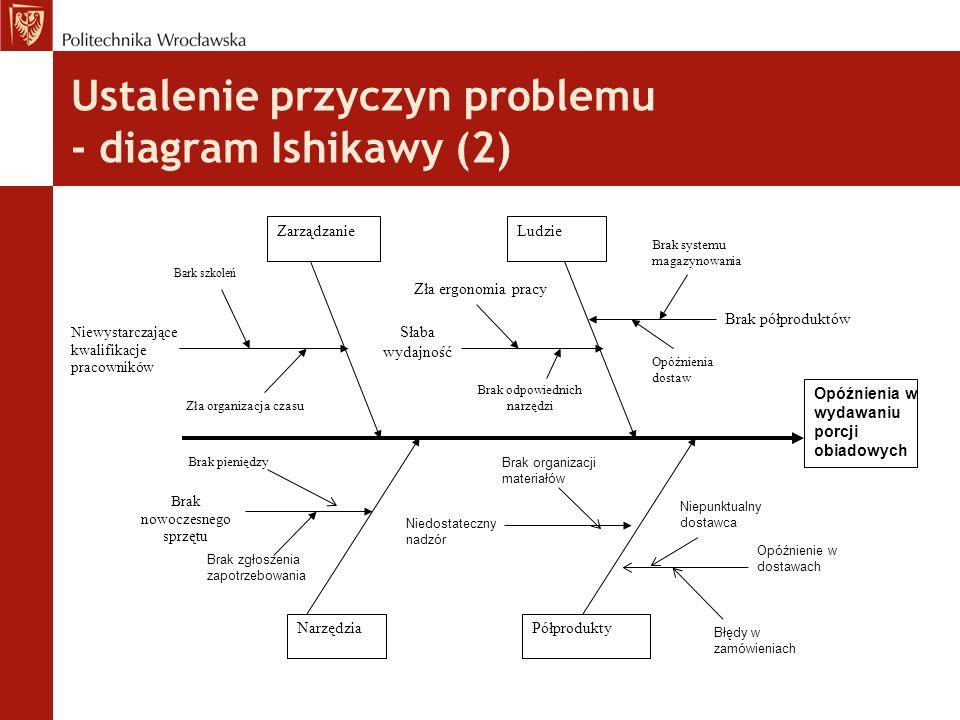Ustalenie przyczyn problemu - diagram Ishikawy (2) Opóźnienia w wydawaniu porcji obiadowych ZarządzanieLudzie NarzędziaPółprodukty Niewystarczające kw