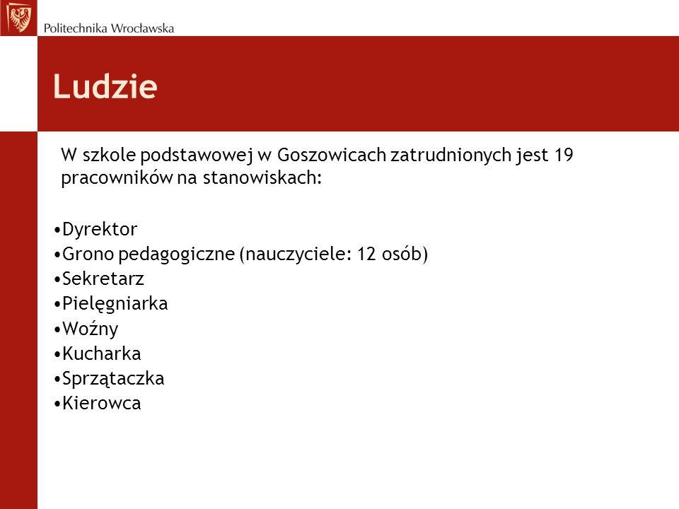 Ludzie Dyrektor Grono pedagogiczne (nauczyciele: 12 osób) Sekretarz Pielęgniarka Woźny Kucharka Sprzątaczka Kierowca W szkole podstawowej w Goszowicac