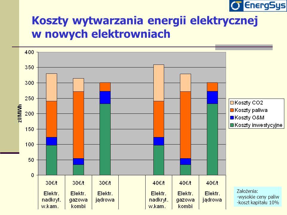Koszty wytwarzania energii elektrycznej w nowych elektrowniach Założenia: -wysokie ceny paliw -koszt kapitału 10%