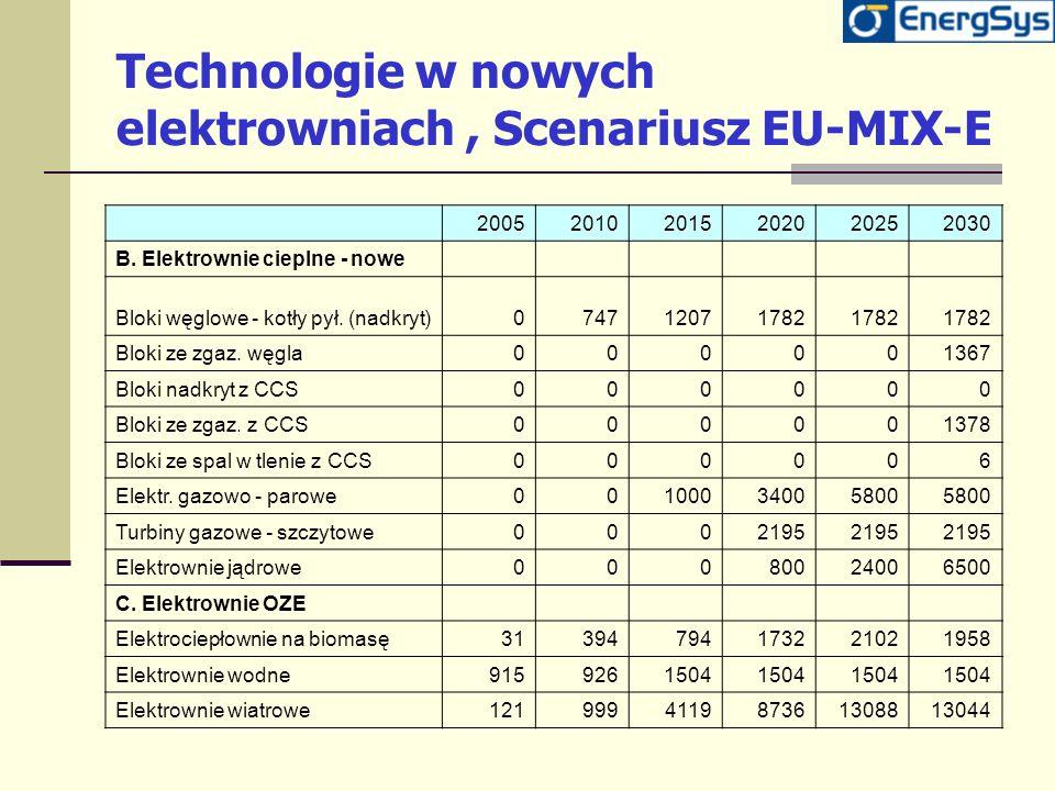 Technologie w nowych elektrowniach, Scenariusz EU-MIX-E 200520102015202020252030 B. Elektrownie cieplne - nowe Bloki węglowe - kotły pył. (nadkryt)074