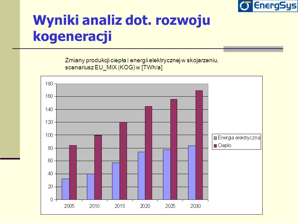 Wyniki analiz dot. rozwoju kogeneracji Zmiany produkcji ciepła i energii elektrycznej w skojarzeniu, scenariusz EU_MIX (KOG) w [TWh/a]