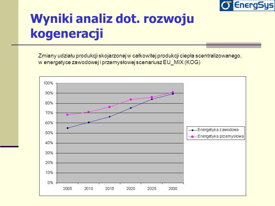 Wyniki analiz dot. rozwoju kogeneracji Zmiany udziału produkcji skojarzonej w całkowitej produkcji ciepła scentralizowanego, w energetyce zawodowej i