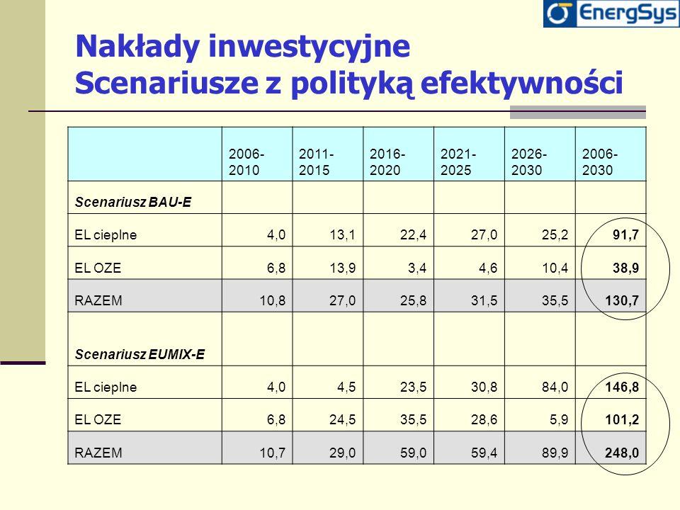 Nakłady inwestycyjne Scenariusze z polityką efektywności 2006- 2010 2011- 2015 2016- 2020 2021- 2025 2026- 2030 2006- 2030 Scenariusz BAU-E EL cieplne