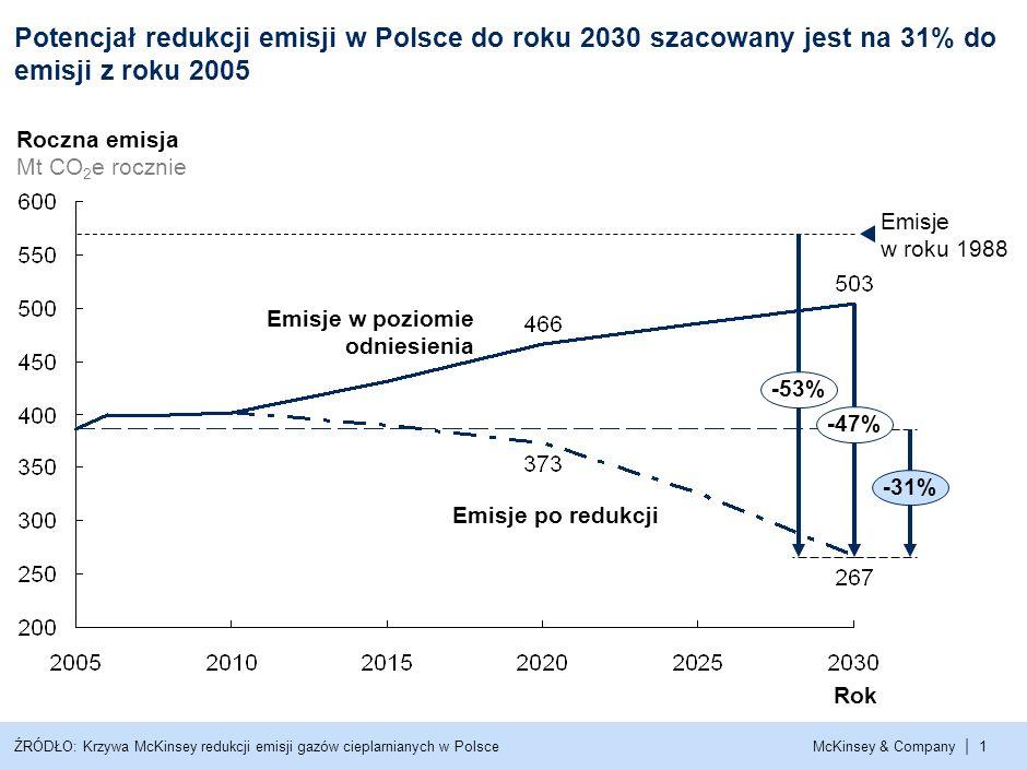 McKinsey & Company | 1ŹRÓDŁO: Krzywa McKinsey redukcji emisji gazów cieplarnianych w Polsce Emisje w roku 1988 -53% -31% -47% Rok Roczna emisja Mt CO 2 e rocznie Emisje w poziomie odniesienia Emisje po redukcji Potencjał redukcji emisji w Polsce do roku 2030 szacowany jest na 31% do emisji z roku 2005
