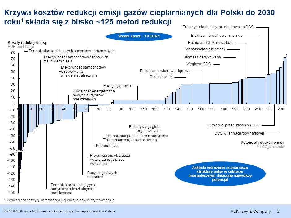 McKinsey & Company | 1ŹRÓDŁO: Krzywa McKinsey redukcji emisji gazów cieplarnianych w Polsce Emisje w roku 1988 -53% -31% -47% Rok Roczna emisja Mt CO