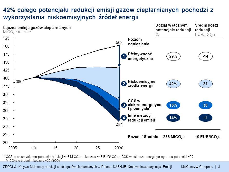 McKinsey & Company | 3 Łączna emisja gazów cieplarnianych MtCO 2 e rocznie 503 2030252015102005 386 42% całego potencjału redukcji emisji gazów cieplarnianych pochodzi z wykorzystania niskoemisyjnych źródeł energii Inne metody redukcji emisji Efektywność energetyczna CCS w elektroenergetyce i przemyśle 1 Niskoemisyjne źródła energii Poziom odniesienia Udział w łącznym potencjale redukcji % 29% 42% 15% 14% ŹRÓDŁO: Krzywa McKinsey redukcji emisji gazów cieplarnianych w Polsce; KASHUE; Krajowa Inwentaryzacja Emisji -14 21 38 Średni koszt redukcji EUR/tCO 2 e Razem / Średnio236 MtCO 2 e10 EUR/tCO 2 e 1 2 3 4 1 CCS w przemyśle ma potencjał redukcji ~16 MtCO 2 e o koszcie ~46 EUR/tCO 2 e; CCS w sektorze energetycznym ma potencjał ~20 MtCO 2 e o średnim koszcie ~32MtCO 2 267