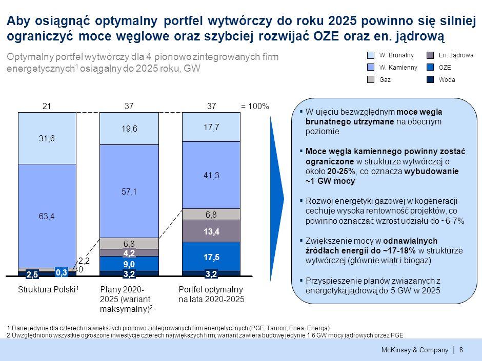 McKinsey & Company | 7 Prawdopodobieństwo Rentowność 1 Niepewność związana z ceną CO 2 zbliża do siebie oczekiwaną rentowność projektów wytwórczych i