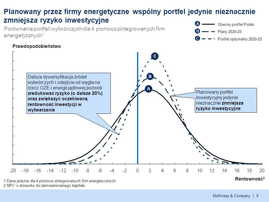 McKinsey & Company | 9 Planowany przez firmy energetyczne wspólny portfel jedynie nieznacznie zmniejsza ryzyko inwestycyjne Prawdopodobieństwo Rentowność 2 Obecny portfel Polski Portfel optymalny 2020-25 Plany 2020-25 1 Dane jedynie dla 4 pionowo zintegrowanych firm energetycznych 2 NPV w stosunku do zainwestowanego kapitału Porównanie portfeli wytwórczych dla 4 pionowo zintegrowanych firm energetycznych 1 Dalsza dywersyfikacja źródeł wytwórczych i odejście od węgla na rzecz OZE i energii jądrowej pozwoli zredukować ryzyko (o dalsze 20%) oraz zwiększyć oczekiwaną rentowność inwestycji w wytwarzanie Planowany portfel inwestycyjny jedynie nieznacznie zmniejsza ryzyko inwestycyjne A B C A B C