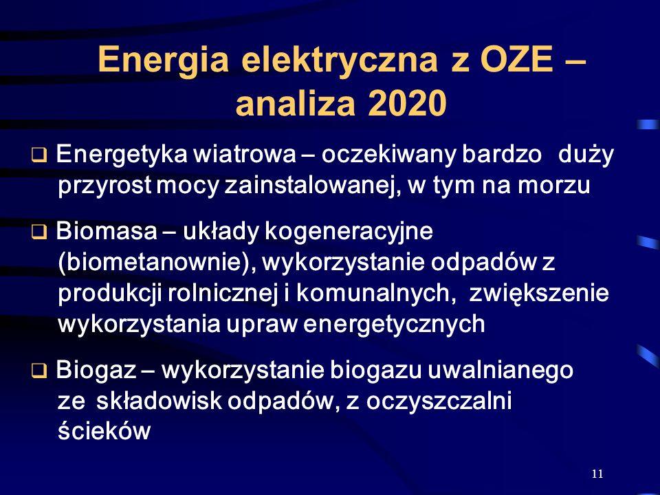 11 Energia elektryczna z OZE – analiza 2020 Energetyka wiatrowa – oczekiwany bardzo duży przyrost mocy zainstalowanej, w tym na morzu Biomasa – układy