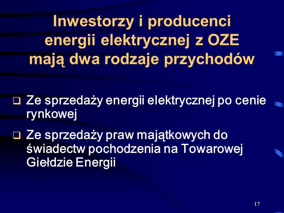 17 Inwestorzy i producenci energii elektrycznej z OZE mają dwa rodzaje przychodów Ze sprzedaży energii elektrycznej po cenie rynkowej Ze sprzedaży pra