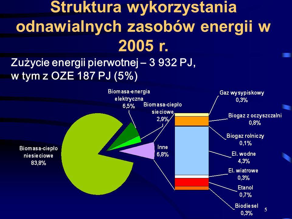 5 Struktura wykorzystania odnawialnych zasobów energii w 2005 r. Zużycie energii pierwotnej – 3 932 PJ, w tym z OZE 187 PJ (5%)