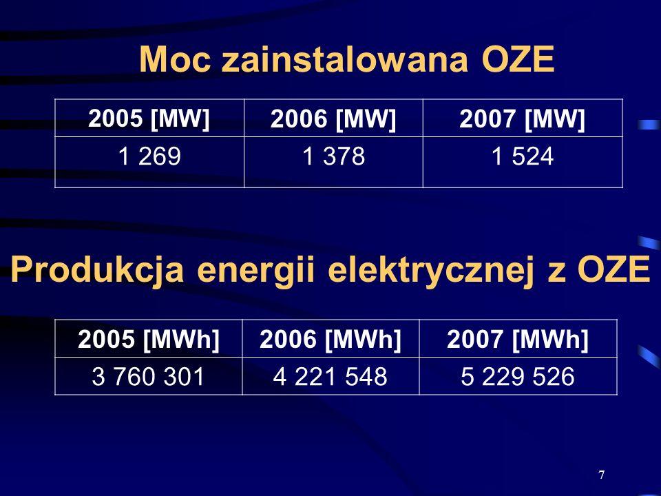 7 Moc zainstalowana OZE 2005 [MW] 2006 [MW]2007 [MW] 1 2691 3781 524 2005 [MWh]2006 [MWh]2007 [MWh] 3 760 3014 221 5485 229 526 Produkcja energii elek