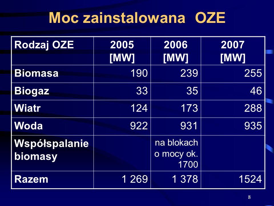 8 Moc zainstalowana OZE Rodzaj OZE2005 [MW] 2006 [MW] 2007 [MW] Biomasa190239255 Biogaz333546 Wiatr124173288 Woda922931935 Współspalanie biomasy na bl