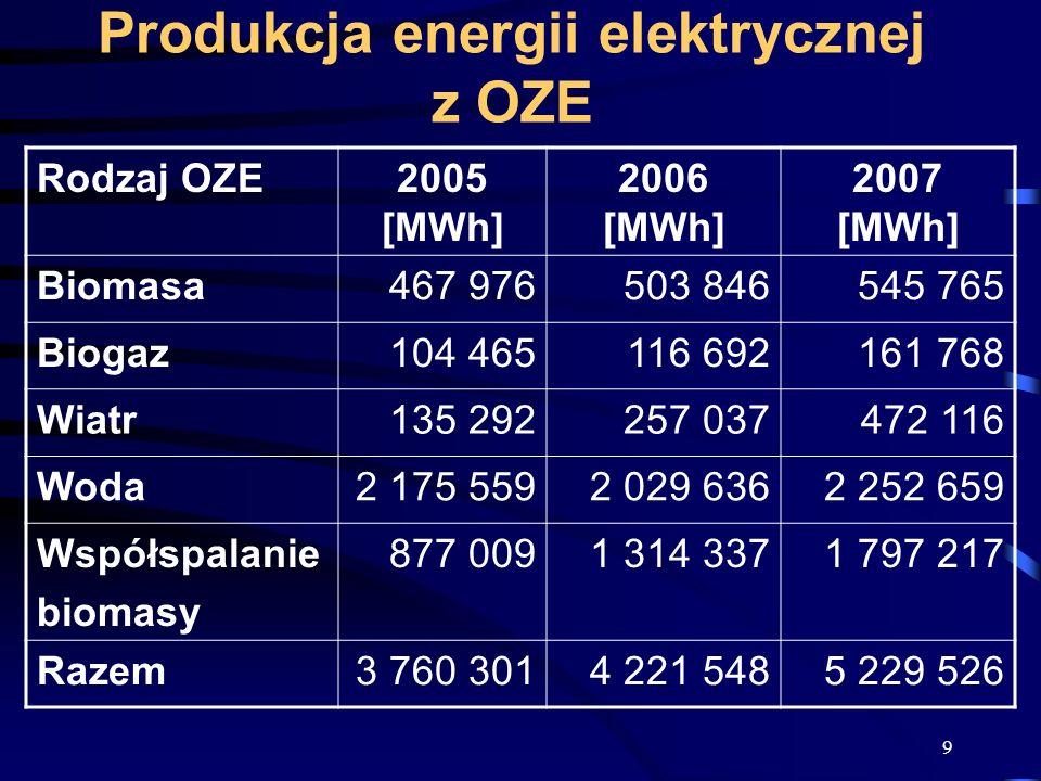 9 Produkcja energii elektrycznej z OZE Rodzaj OZE2005 [MWh] 2006 [MWh] 2007 [MWh] Biomasa467 976503 846545 765 Biogaz104 465116 692161 768 Wiatr135 29