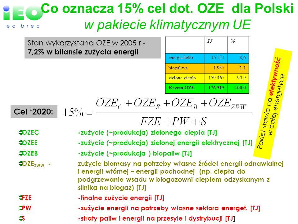 Co oznacza 15% cel dot. OZE dla Polski w pakiecie klimatycznym UE OZEC-zużycie (~produkcja) zielonego ciepła [TJ] OZEE-zużycie (~produkcja) zielonej e
