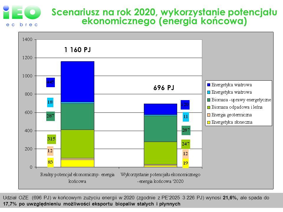 Scenariusz na rok 2020, wykorzystanie potencjału ekonomicznego (energia końcowa) 1 160 PJ 696 PJ Udział OZE (696 PJ) w końcowym zużyciu energii w 2020