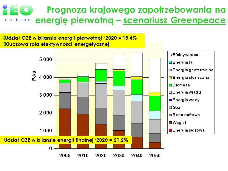 Prognoza krajowego zapotrzebowania na energię pierwotną – scenariusz Greenpeace Udział OŹE w bilansie energii pierwotnej 2020 = 18,4% Kluczowa rola ef