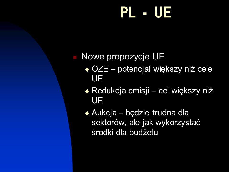 PL - UE Nowe propozycje UE OZE – potencjał większy niż cele UE Redukcja emisji – cel większy niż UE Aukcja – będzie trudna dla sektorów, ale jak wykorzystać środki dla budżetu