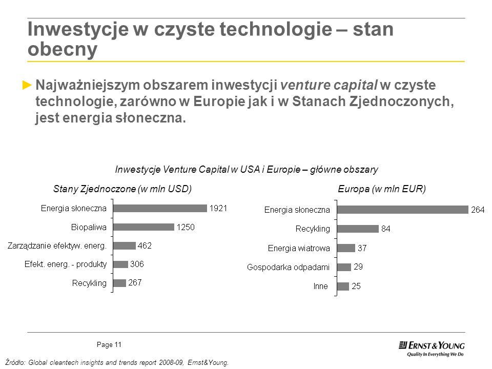 Page 11 Stany Zjednoczone (w mln USD) Źródło: Global cleantech insights and trends report 2008-09, Ernst&Young.