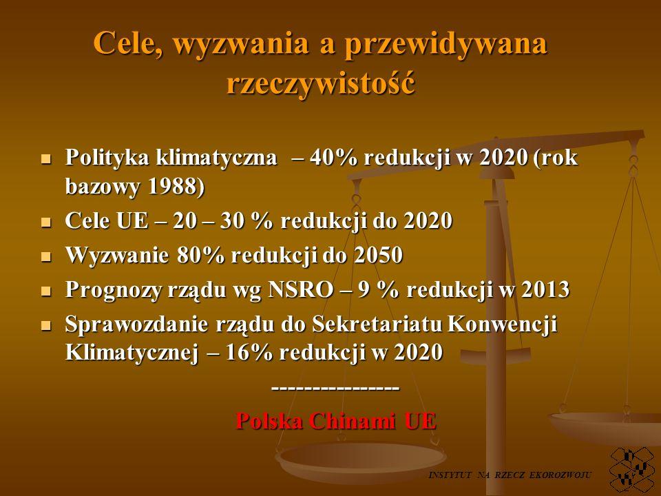 Cele, wyzwania a przewidywana rzeczywistość Polityka klimatyczna – 40% redukcji w 2020 (rok bazowy 1988) Polityka klimatyczna – 40% redukcji w 2020 (rok bazowy 1988) Cele UE – 20 – 30 % redukcji do 2020 Cele UE – 20 – 30 % redukcji do 2020 Wyzwanie 80% redukcji do 2050 Wyzwanie 80% redukcji do 2050 Prognozy rządu wg NSRO – 9 % redukcji w 2013 Prognozy rządu wg NSRO – 9 % redukcji w 2013 Sprawozdanie rządu do Sekretariatu Konwencji Klimatycznej – 16% redukcji w 2020 Sprawozdanie rządu do Sekretariatu Konwencji Klimatycznej – 16% redukcji w 2020---------------- Polska Chinami UE INSTYTUT NA RZECZ EKOROZWOJU