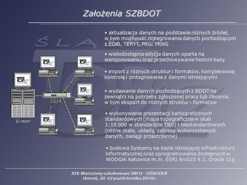 Założenia SZBDOT Założenia SZBDOT aktualizacja danych na podstawie różnych źródeł, w tym możliwość zintegrowania danych pochodzących z EGiB, TERYT, PR