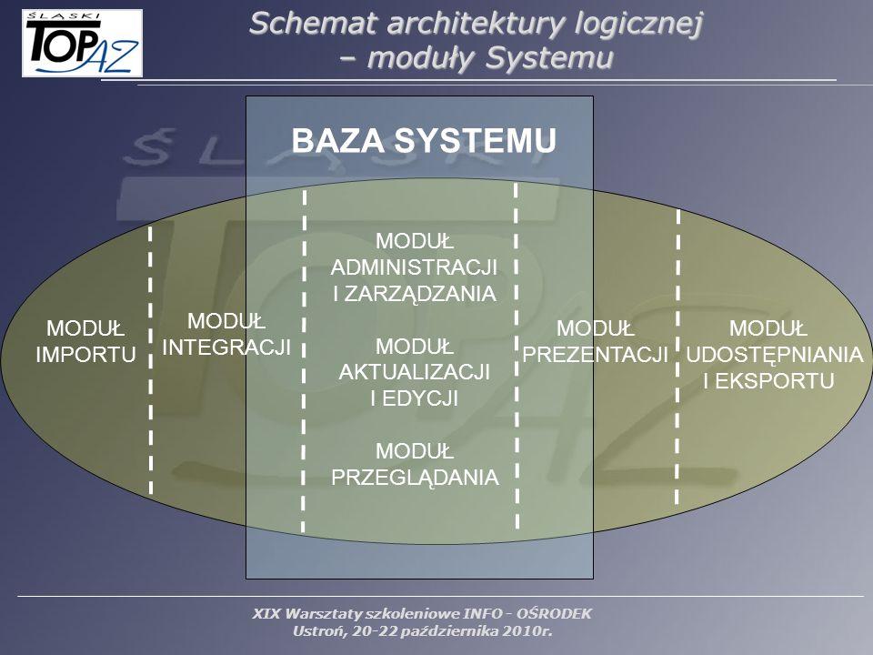 XIX Warsztaty szkoleniowe INFO - OŚRODEK Ustroń, 20-22 października 2010r. Schemat architektury logicznej – moduły Systemu MODUŁ ADMINISTRACJI I ZARZĄ