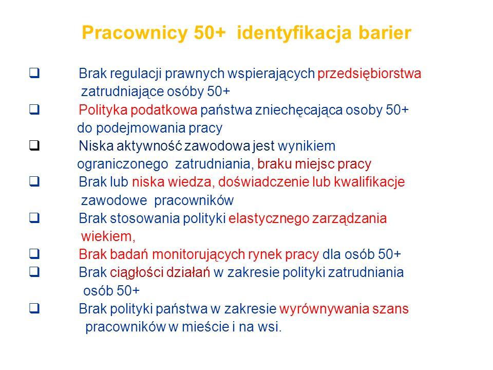 Pracownicy 50+ identyfikacja barier Brak regulacji prawnych wspierających przedsiębiorstwa zatrudniające osóby 50+ Polityka podatkowa państwa zniechęc