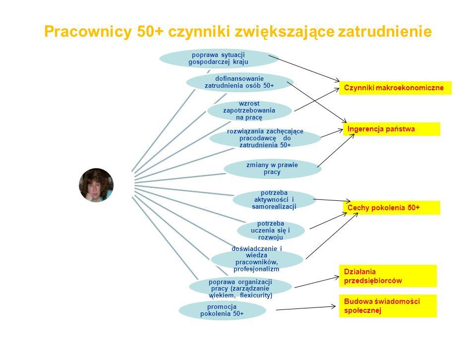 Pracownicy 50+ czynniki zwiększające zatrudnienie poprawa sytuacji gospodarczej kraju dofinansowanie zatrudnienia osób 50+ wzrost zapotrzebowania na p
