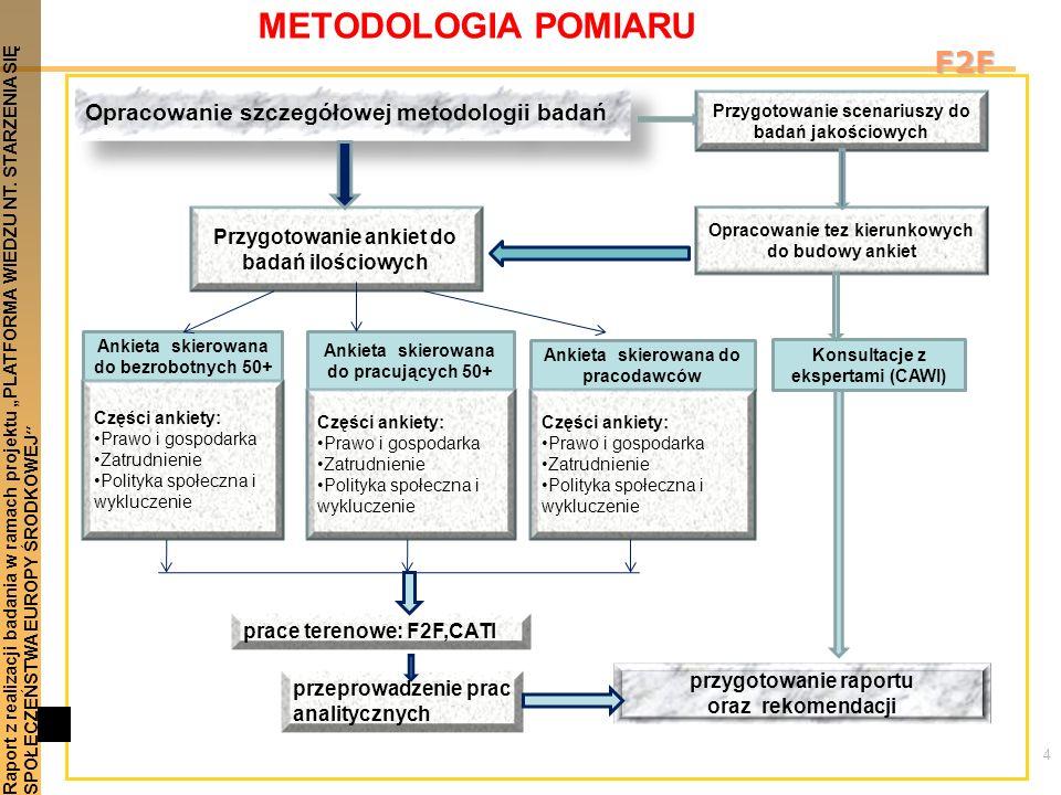 4 Raport z realizacji badania w ramach projektu PLATFORMA WIEDZU NT. STARZENIA SIĘSPOŁECZEŃSTWA EUROPY ŚRODKOWEJ F2F METODOLOGIA POMIARU Ankieta skier