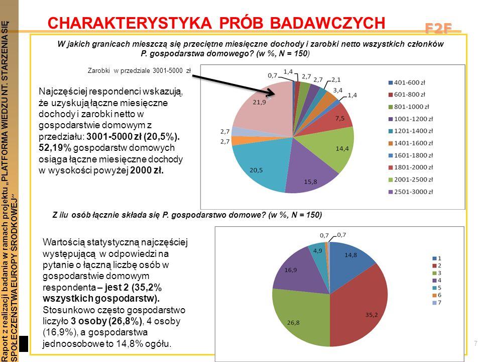 7 Raport z realizacji badania w ramach projektu PLATFORMA WIEDZU NT. STARZENIA SIĘSPOŁECZEŃSTWA EUROPY ŚRODKOWEJ F2F CHARAKTERYSTYKA PRÓB BADAWCZYCH Z