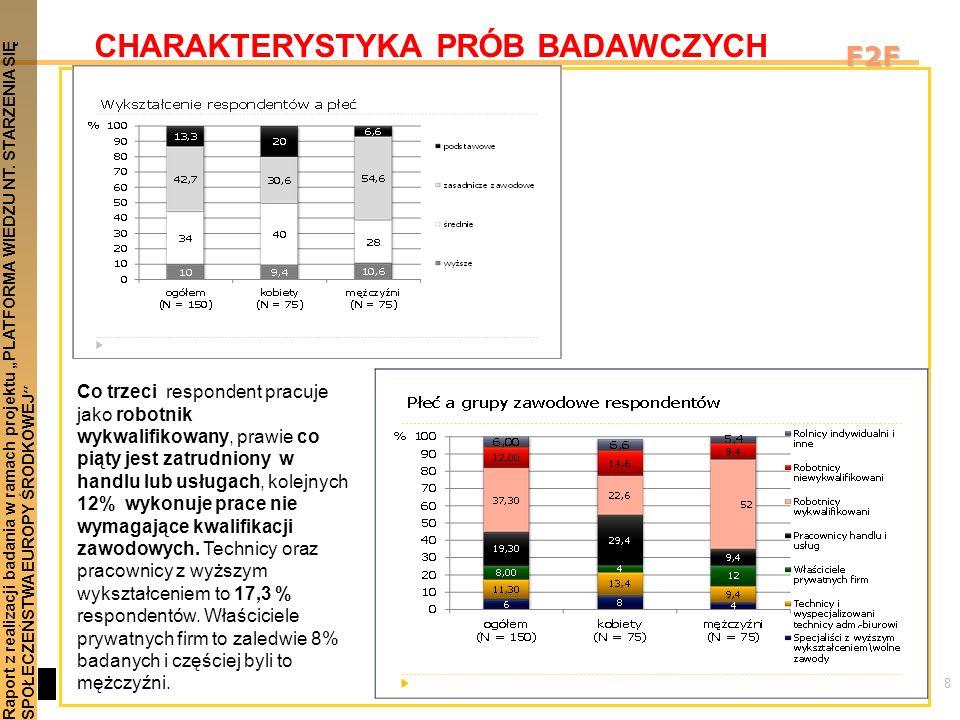 8 Raport z realizacji badania w ramach projektu PLATFORMA WIEDZU NT. STARZENIA SIĘSPOŁECZEŃSTWA EUROPY ŚRODKOWEJ F2F CHARAKTERYSTYKA PRÓB BADAWCZYCH C