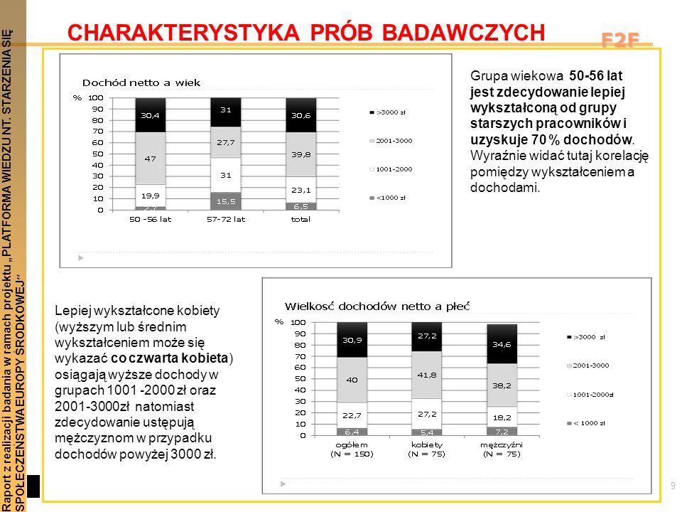 9 Raport z realizacji badania w ramach projektu PLATFORMA WIEDZU NT. STARZENIA SIĘSPOŁECZEŃSTWA EUROPY ŚRODKOWEJ F2F CHARAKTERYSTYKA PRÓB BADAWCZYCH G
