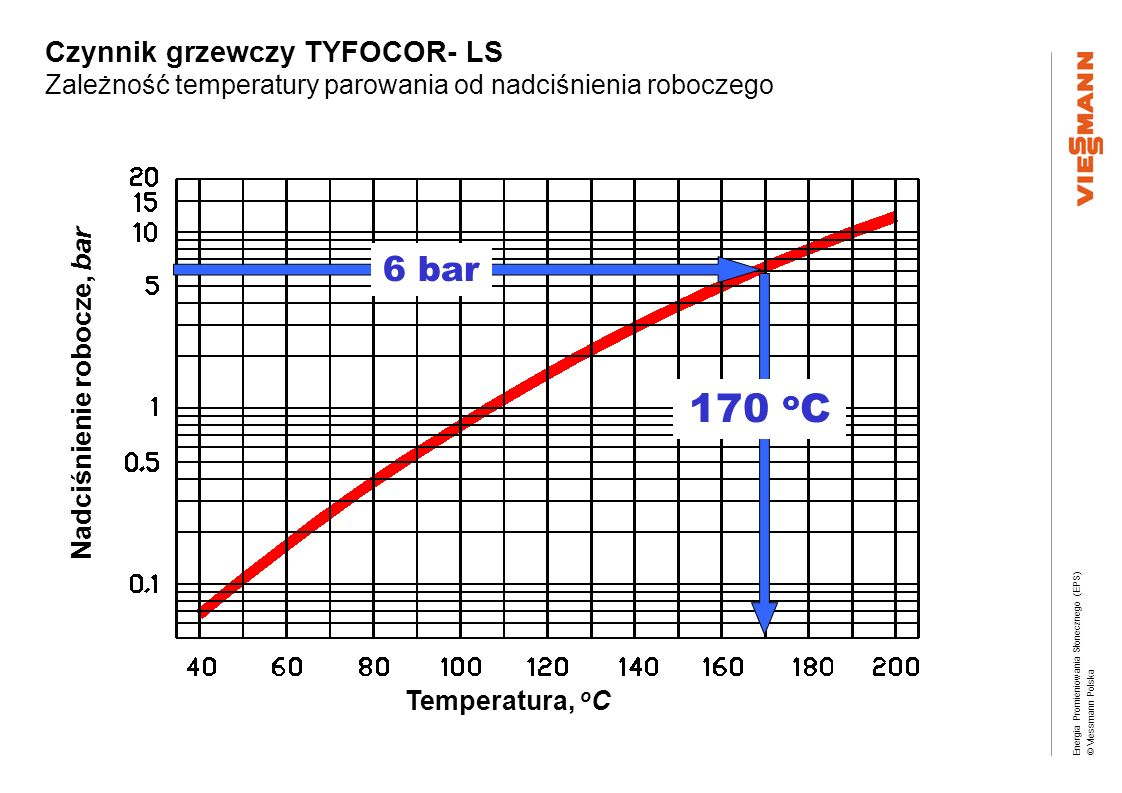 Energia Promieniowania Słonecznego (EPS) © Viessmann Polska Czynnik grzewczy TYFOCOR- LS Zależność temperatury parowania od nadciśnienia roboczego Tem