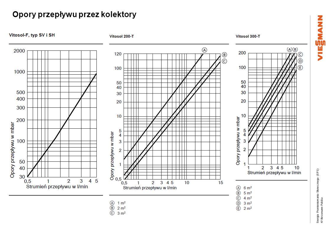 Energia Promieniowania Słonecznego (EPS) © Viessmann Polska Czynnik grzewczy TYFOCOR- LS Ciepło właściwe w zależności od udziału w mieszaninie c w = 4,19 kJ/kg·K