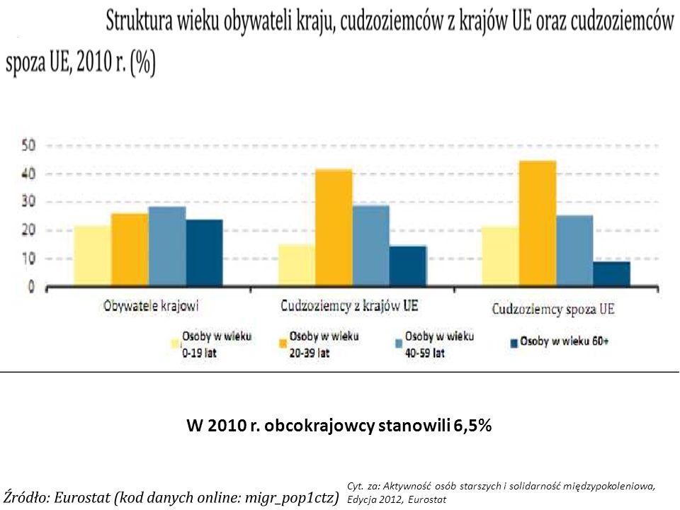 W 2010 r. obcokrajowcy stanowili 6,5% Cyt. za: Aktywność osób starszych i solidarność międzypokoleniowa, Edycja 2012, Eurostat