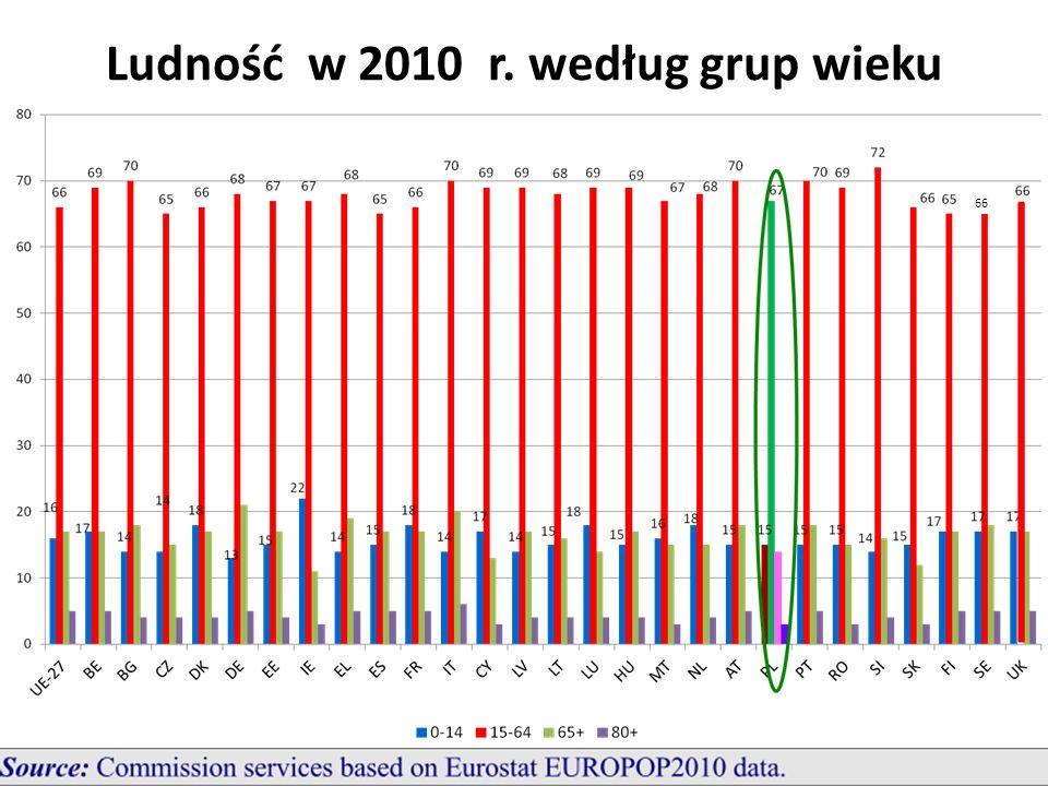 Ludność w 2010 r. według grup wieku 66