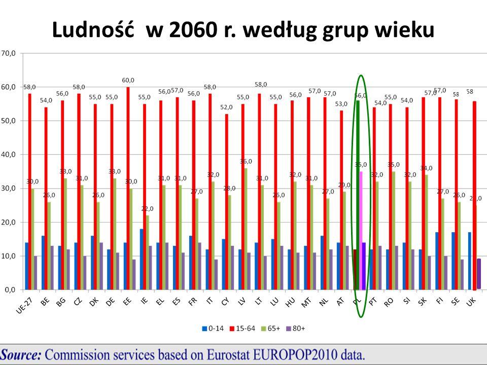 Ludność w 2060 r. według grup wieku 58