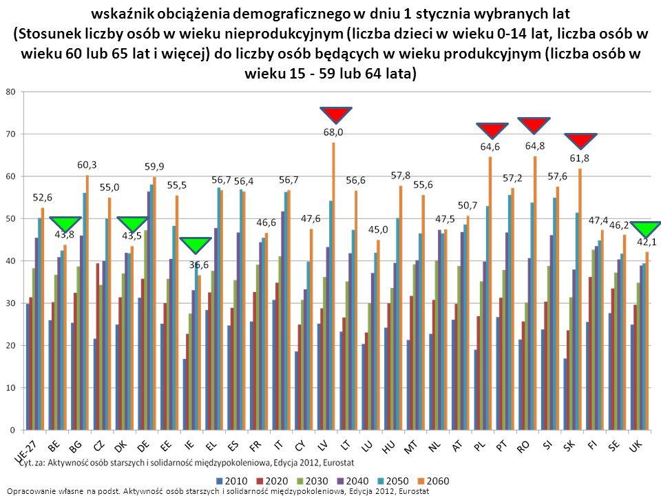Opracowanie własne na podst. Aktywność osób starszych i solidarność międzypokoleniowa, Edycja 2012, Eurostat wskaźnik obciążenia demograficznego w dni