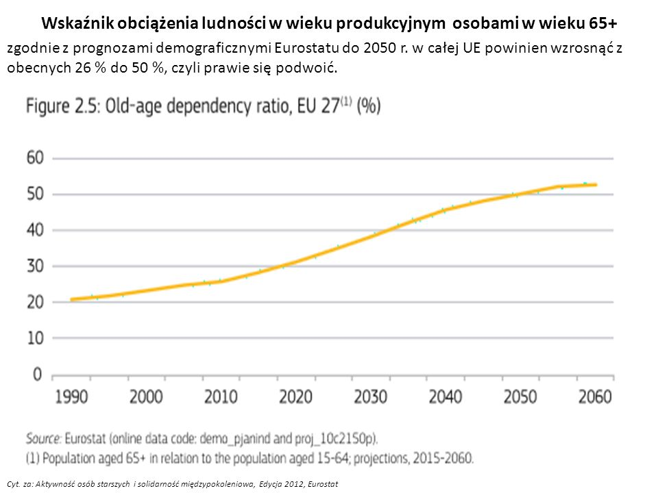 Wskaźnik obciążenia ludności w wieku produkcyjnym osobami w wieku 65+ Cyt. za: Aktywność osób starszych i solidarność międzypokoleniowa, Edycja 2012,