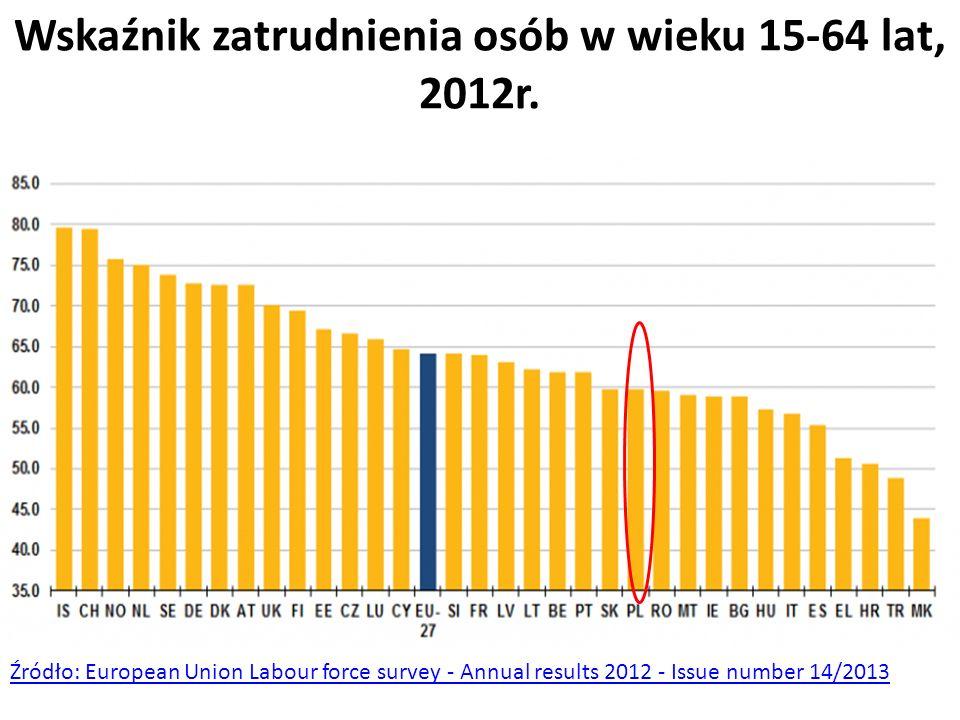 Wskaźnik zatrudnienia osób w wieku 15-64 lat, 2012r. Źródło: European Union Labour force survey - Annual results 2012 - Issue number 14/2013