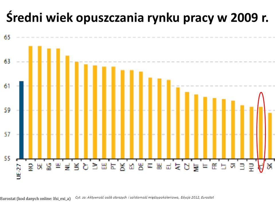 Cyt. za: Aktywność osób starszych i solidarność międzypokoleniowa, Edycja 2012, Eurostat Średni wiek opuszczania rynku pracy w 2009 r.