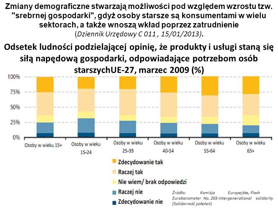 34 Źródło: Komisja Europejska, Flash Eurobarometer No. 269 Intergenerational solidarity (Solidarność pokoleń) Zmiany demograficzne stwarzają możliwośc