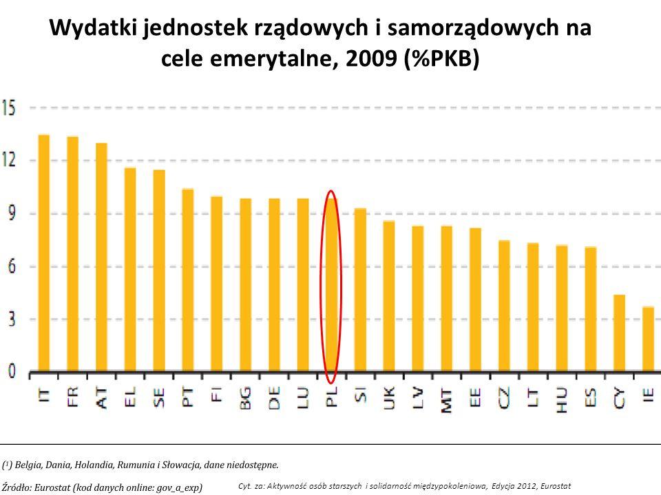 Wydatki jednostek rządowych i samorządowych na cele emerytalne, 2009 (%PKB) Cyt. za: Aktywność osób starszych i solidarność międzypokoleniowa, Edycja